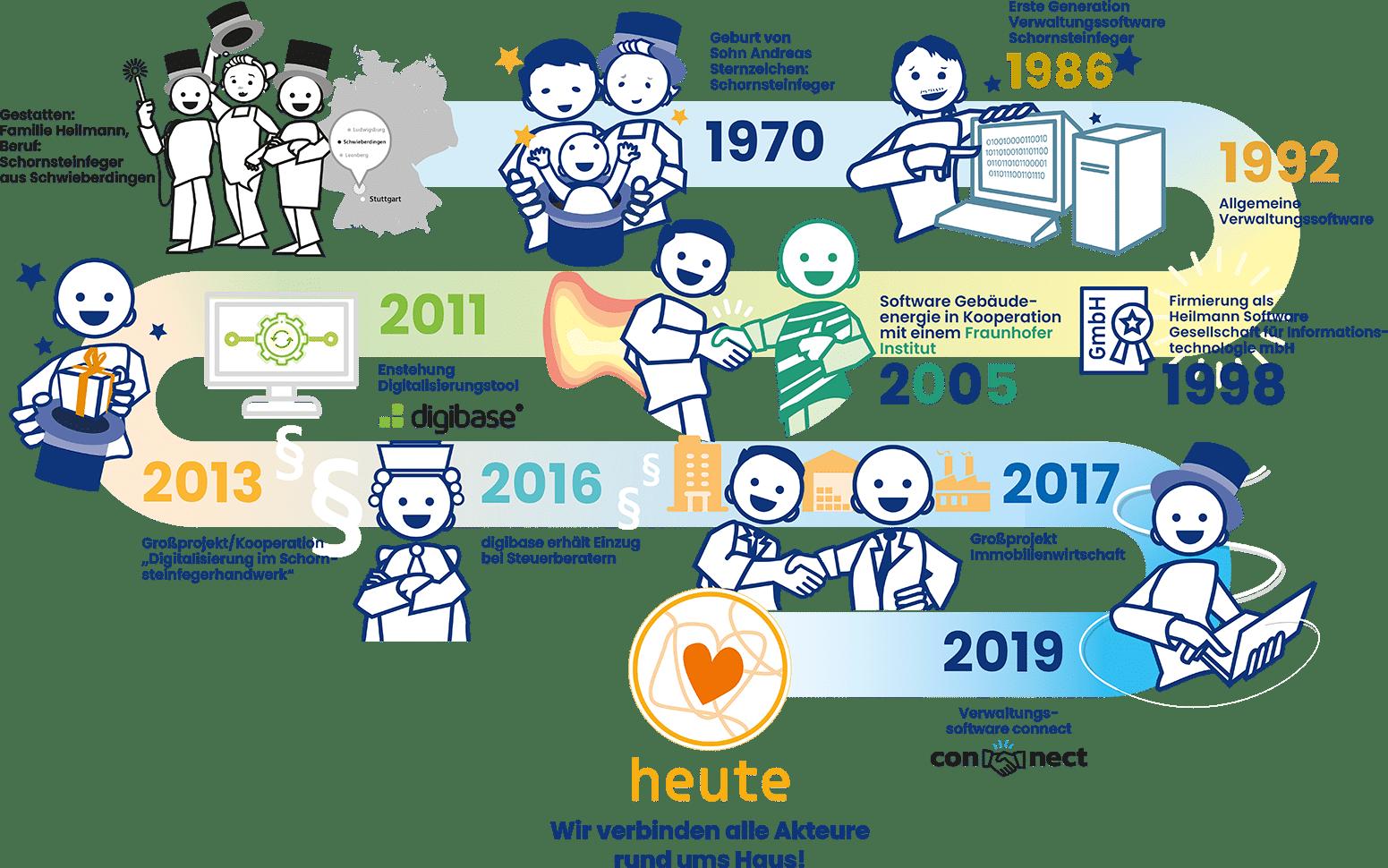 Heilmann Software - von Schornsteinfeger-Software zum Digitalisierungsexperte (Werdegang)